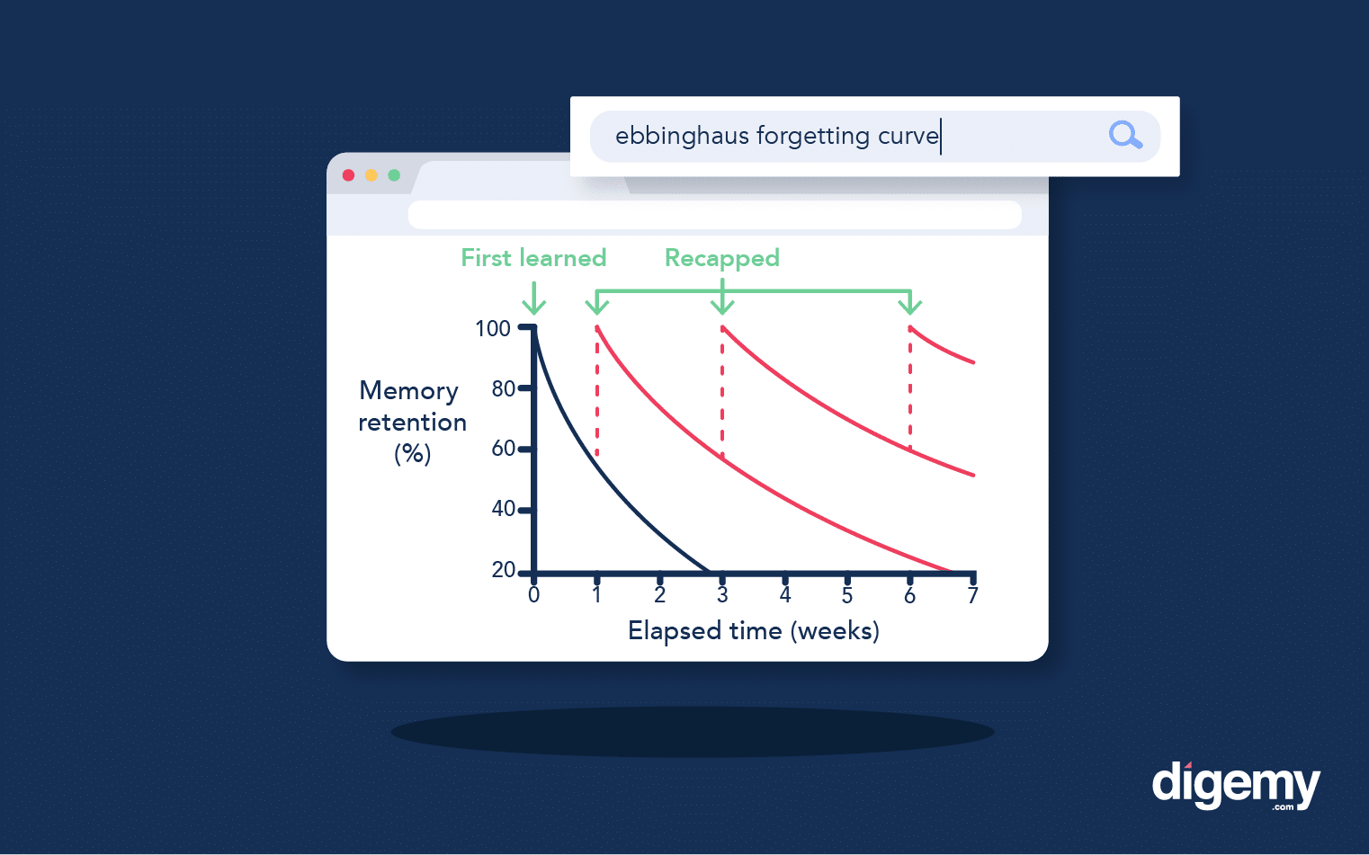 Graph of showing the power of repetition and the Ebbinghaus forgetting curve