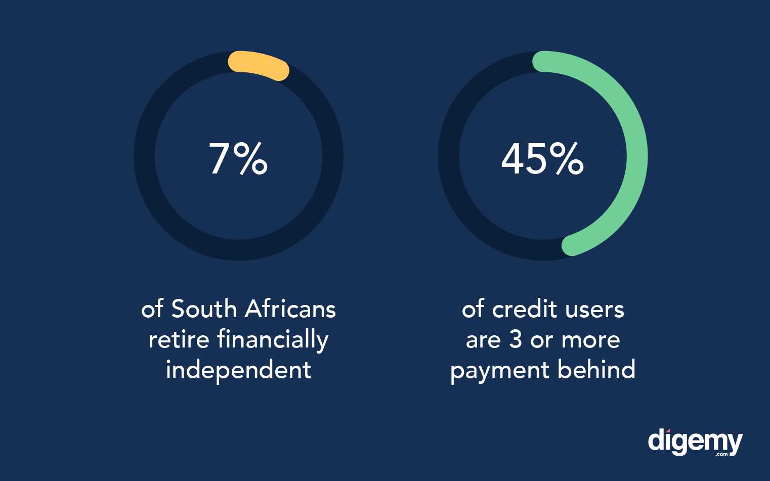 Figures showing the financial literacy across South Africa